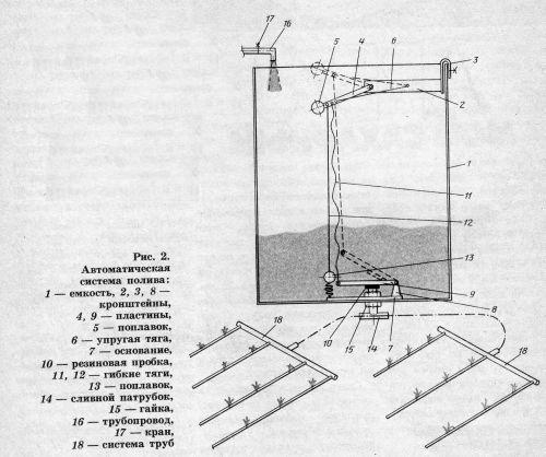 Схема системы автоматического полива теплицы.